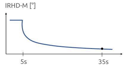Die IRHD-M Kurve zeigt die Eindrückung der Probe in Relation zur Messzeit. Nach 5 Sekunden Vorkraft mit 8,3 mN wird die Probe 30 Sekunden lang mit Hauptkraft 153,3 mN eingedrückt.